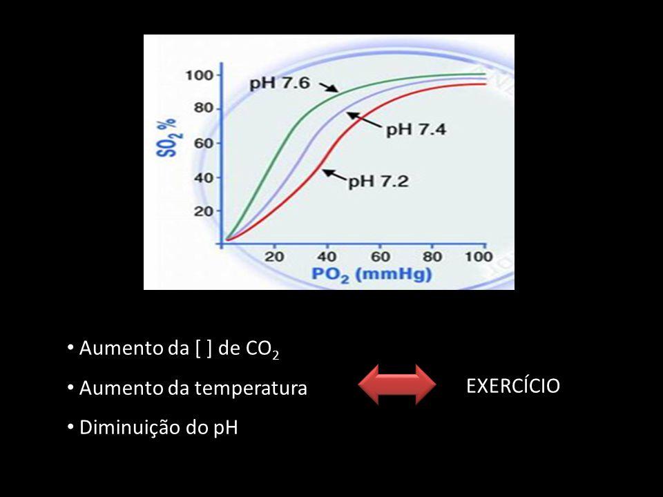 Aumento da [ ] de CO2 Aumento da temperatura Diminuição do pH EXERCÍCIO
